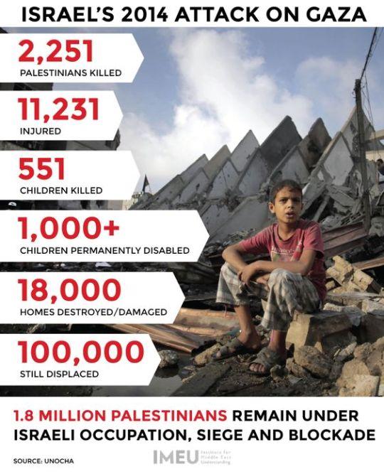 PI=Gaza